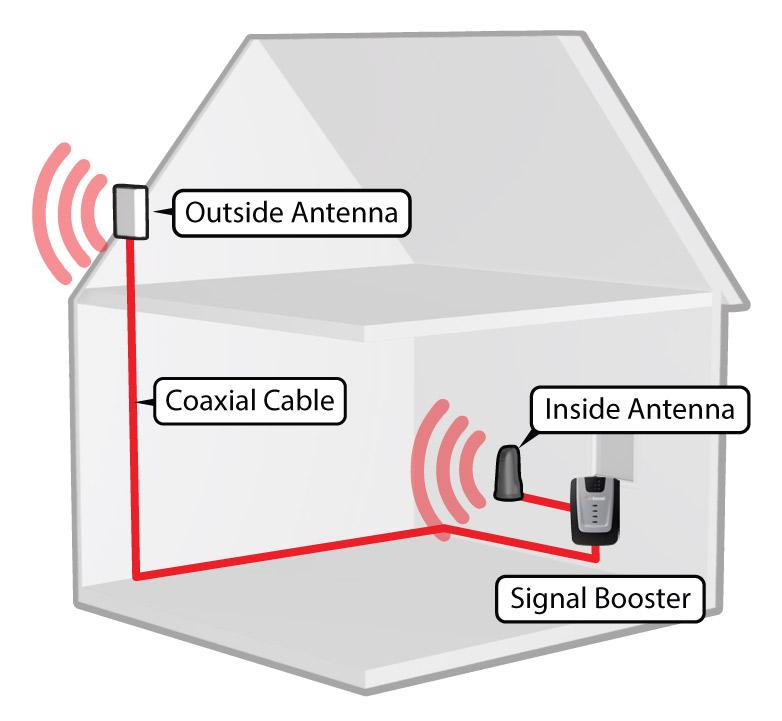 weboost home cellular 4g signal booster clark